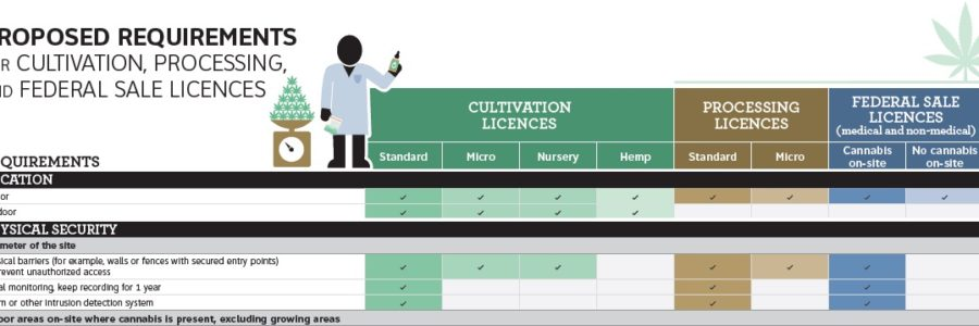 Proposed Requirements for Cultivation, Processing, and Sale